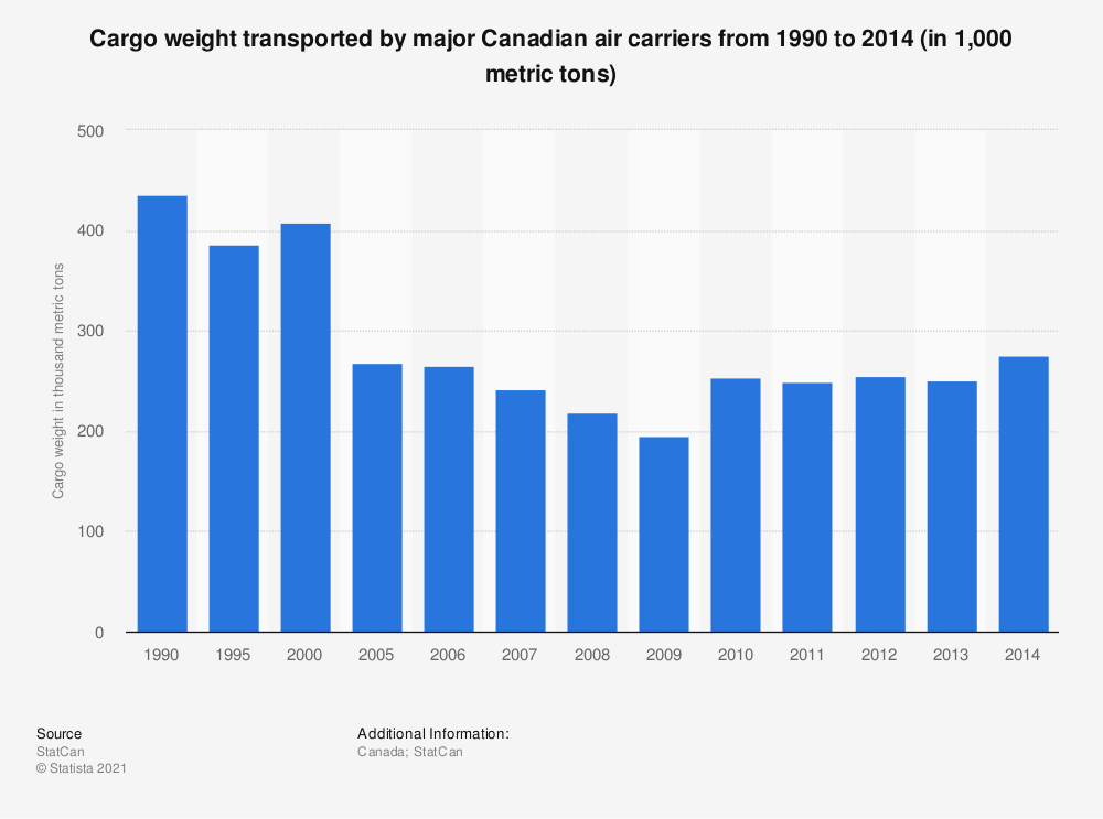 Statistic: Cargo weight transported by major Canadian air carriers from 1990 to 2014 (in 1,000 metric tons) | Statista