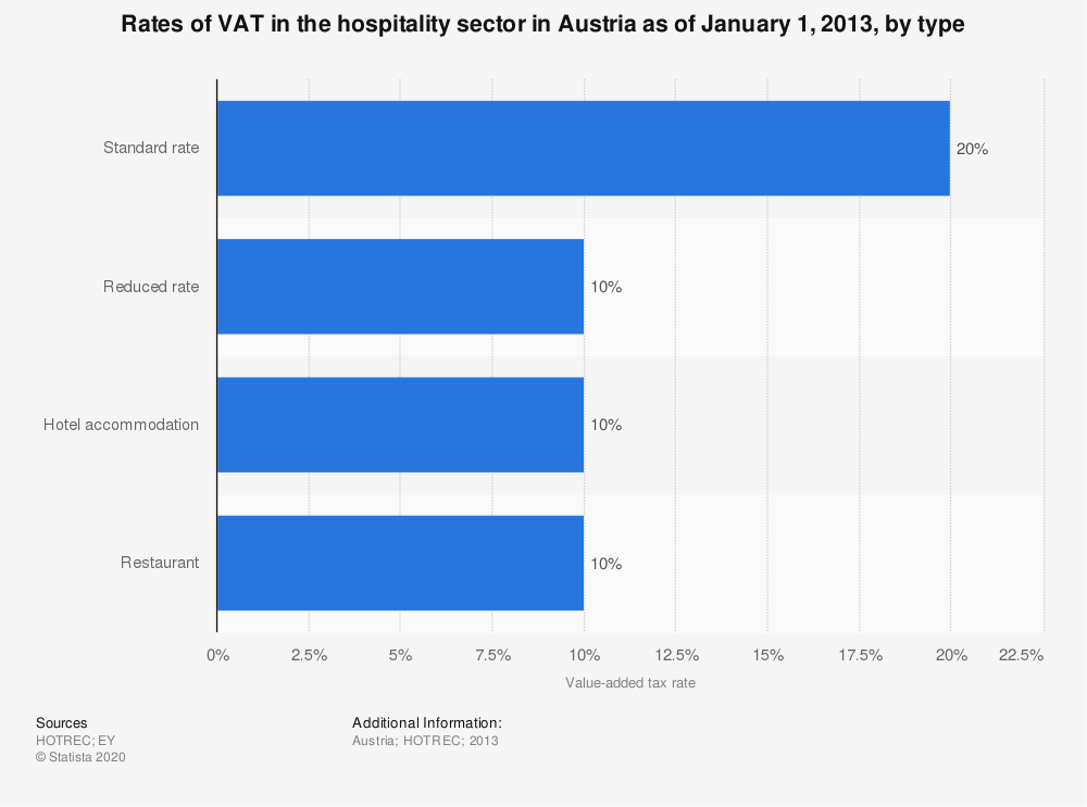 Statistic: Rates of VAT in the hospitality sector in Austria as of January 1, 2013, by type | Statista