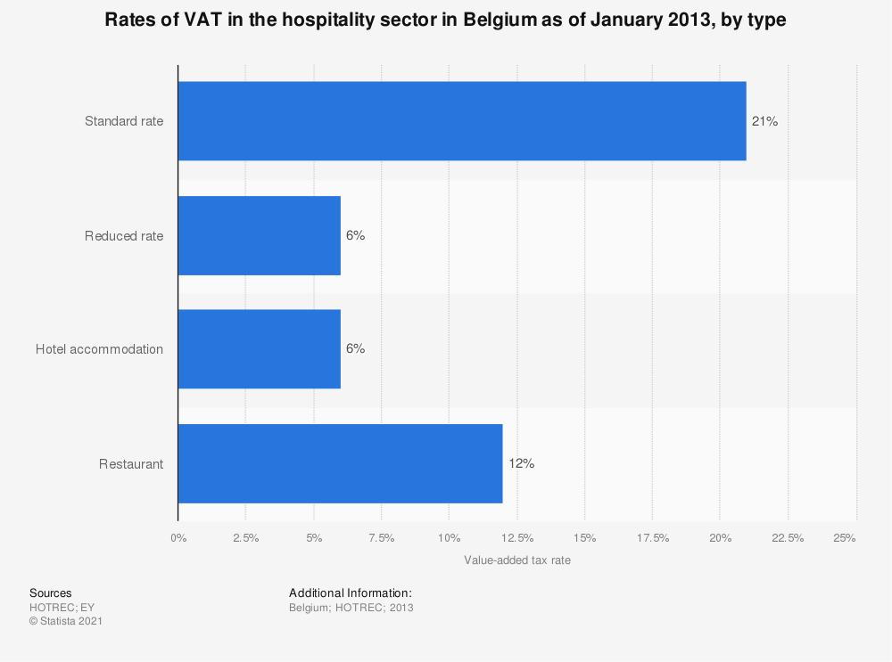 Statistic: Rates of VAT in the hospitality sector in Belgium as of January 2013, by type | Statista