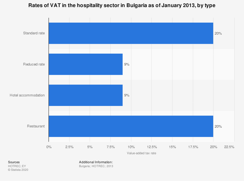 Statistic: Rates of VAT in the hospitality sector in Bulgaria as of January 2013, by type | Statista