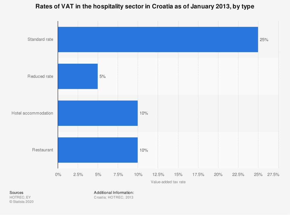 Statistic: Rates of VAT in the hospitality sector in Croatia as of January 2013, by type | Statista