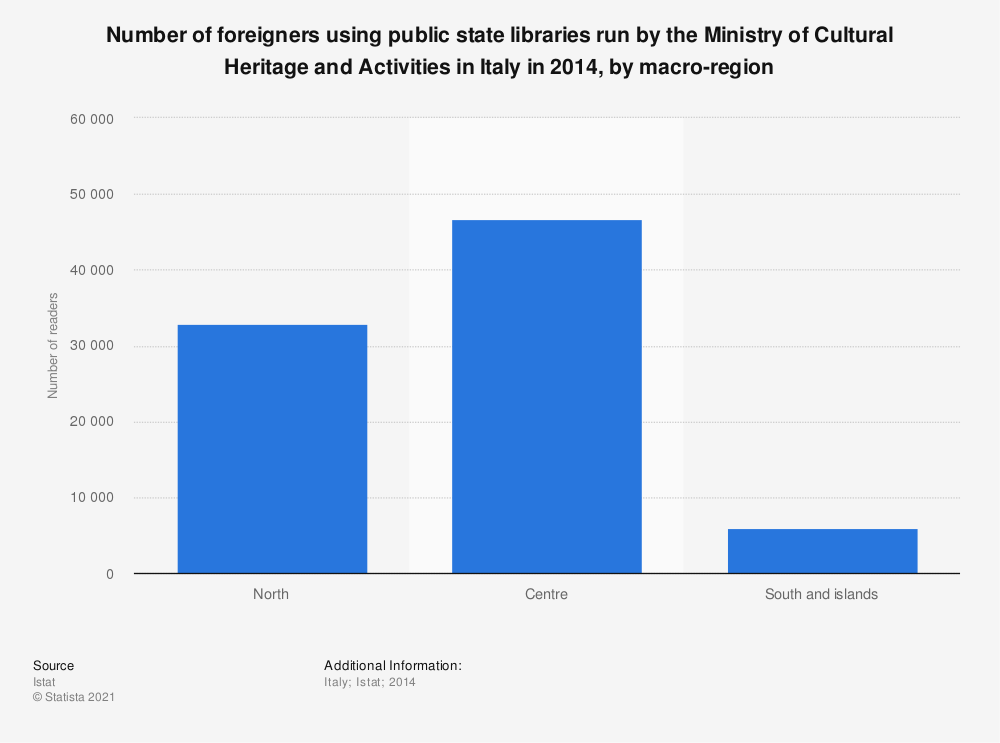 Statistic: Number of foreigners using public state libraries run by the Ministry of Cultural Heritage and Activities in Italy in 2014, by macro-region | Statista