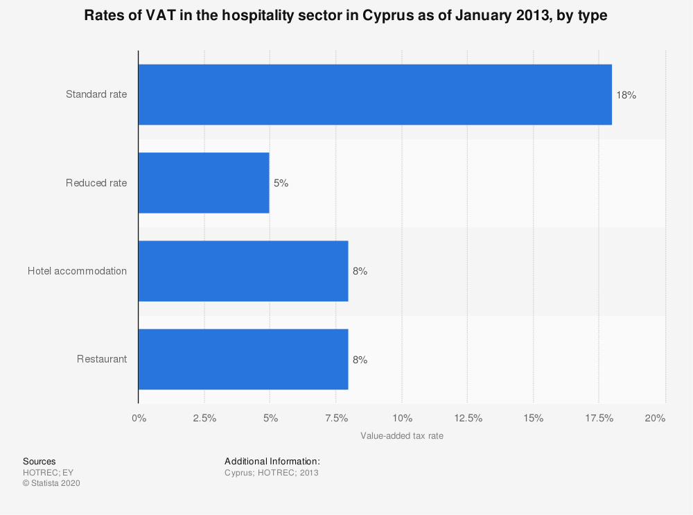 Statistic: Rates of VAT in the hospitality sector in Cyprus as of January 2013, by type | Statista