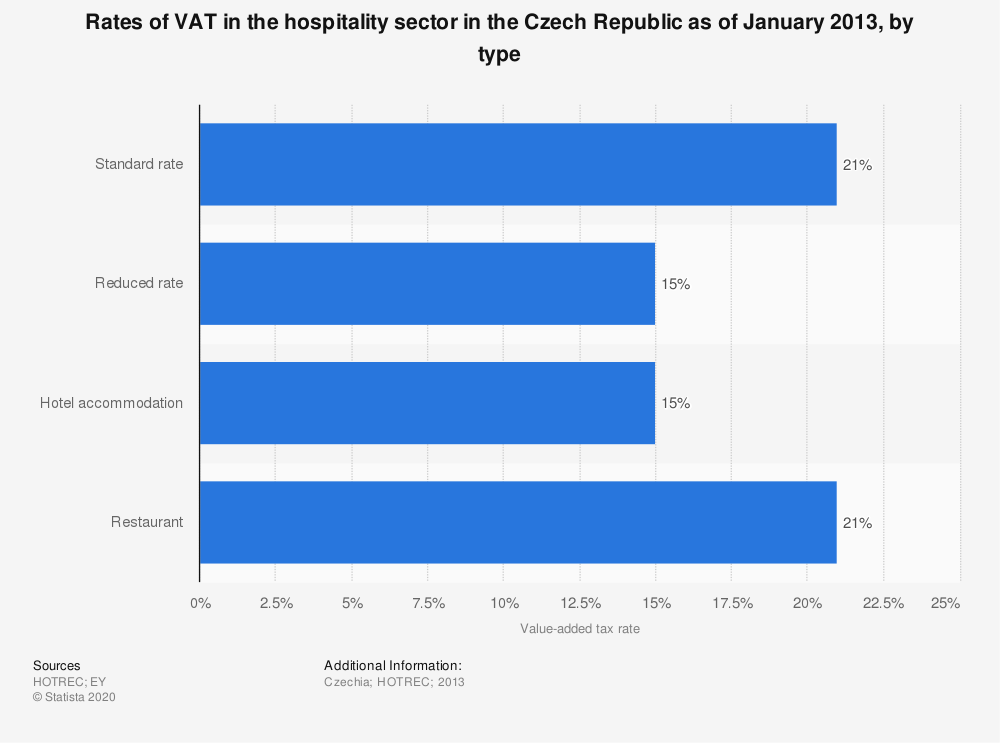 Statistic: Rates of VAT in the hospitality sector in the Czech Republic as of January 2013, by type | Statista