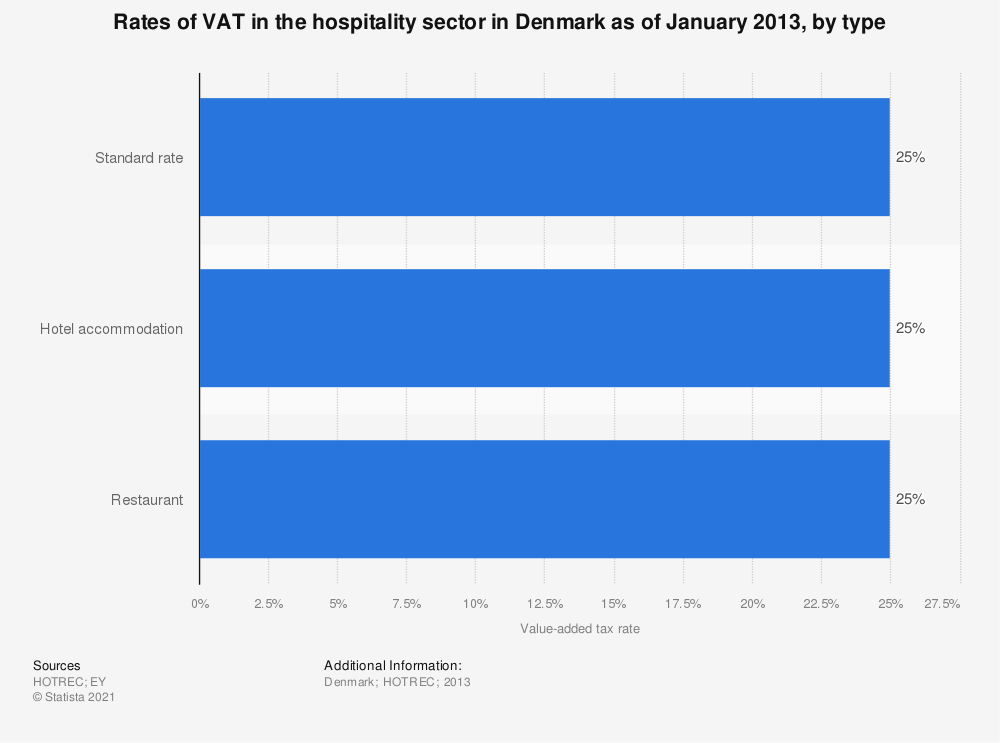 Statistic: Rates of VAT in the hospitality sector in Denmark as of January 2013, by type | Statista
