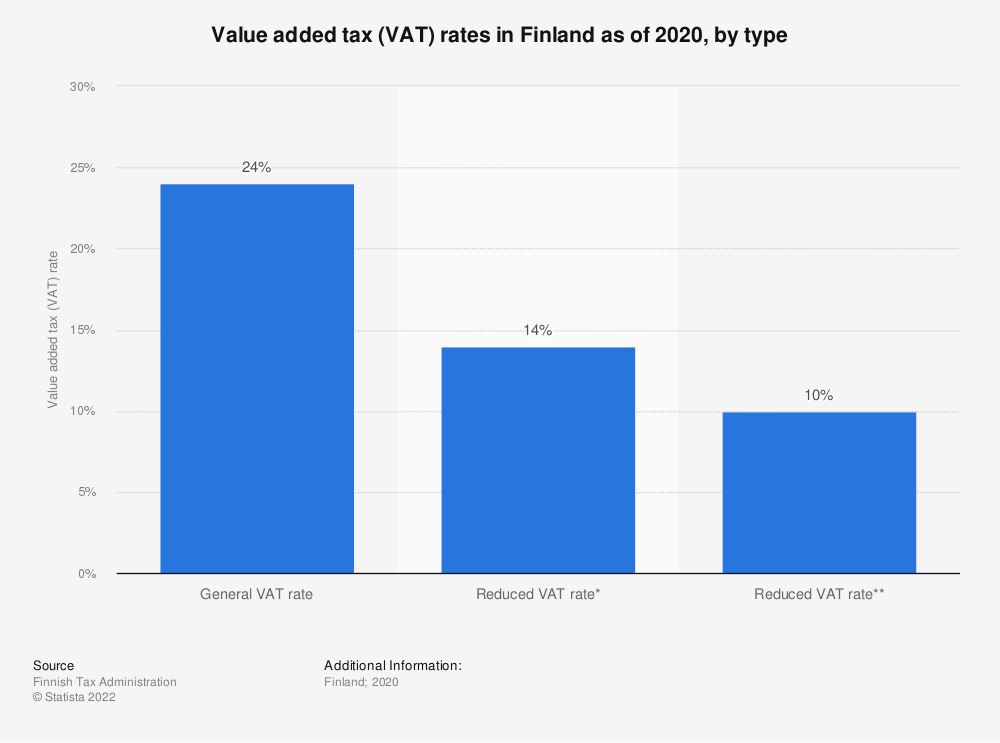 Statistic: Value added tax (VAT) rates in Finland as of 2018, by type | Statista