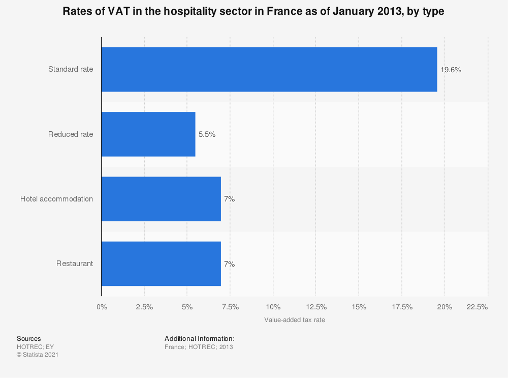 Statistic: Rates of VAT in the hospitality sector in France as of January 2013, by type | Statista