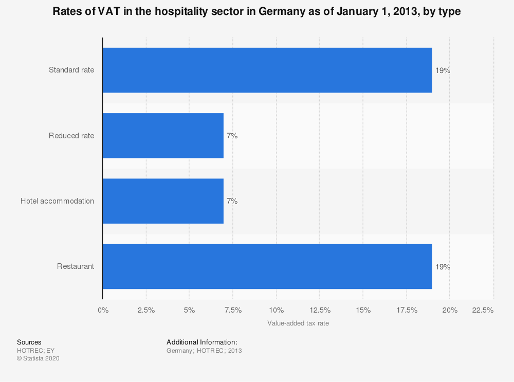 Statistic: Rates of VAT in the hospitality sector in Germany as of January 1, 2013, by type | Statista