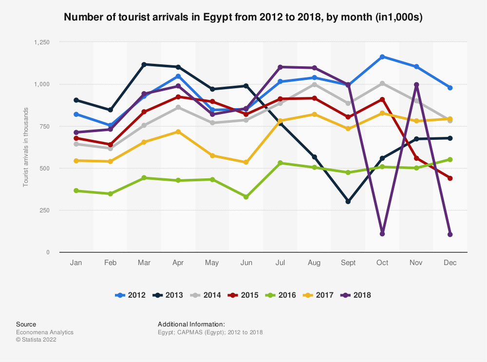 Statistic: Number of tourist arrivals in Egypt from 2012 to 2016, by month (in1,000s) | Statista