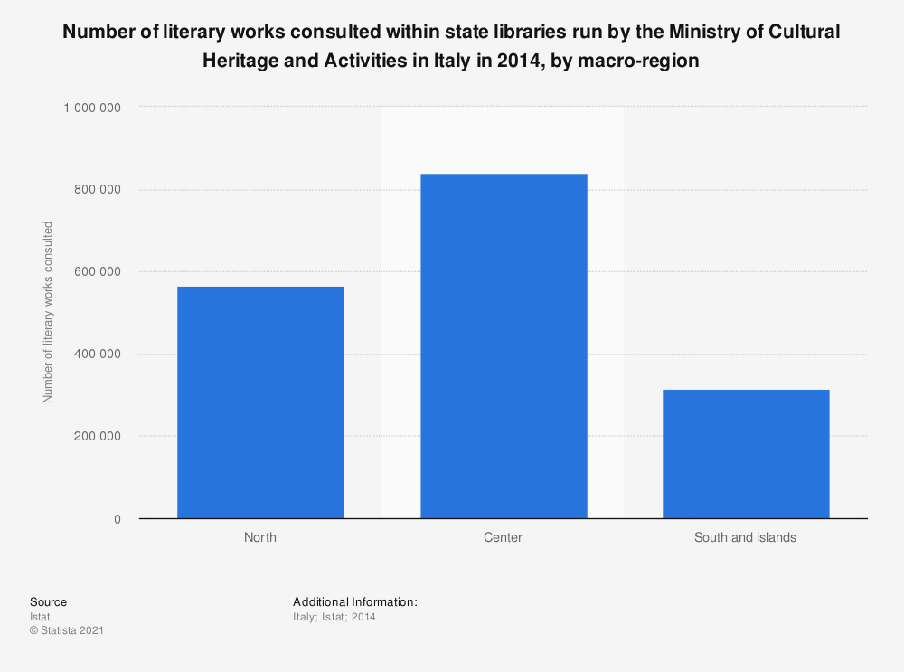 Statistic: Number of literary works consulted within state libraries run by the Ministry of Cultural Heritage and Activities in Italy in 2014, by macro-region | Statista