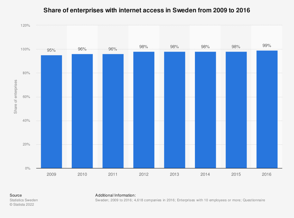 Statistic: Share of enterprises with internet access in Sweden from 2009 to 2016 | Statista