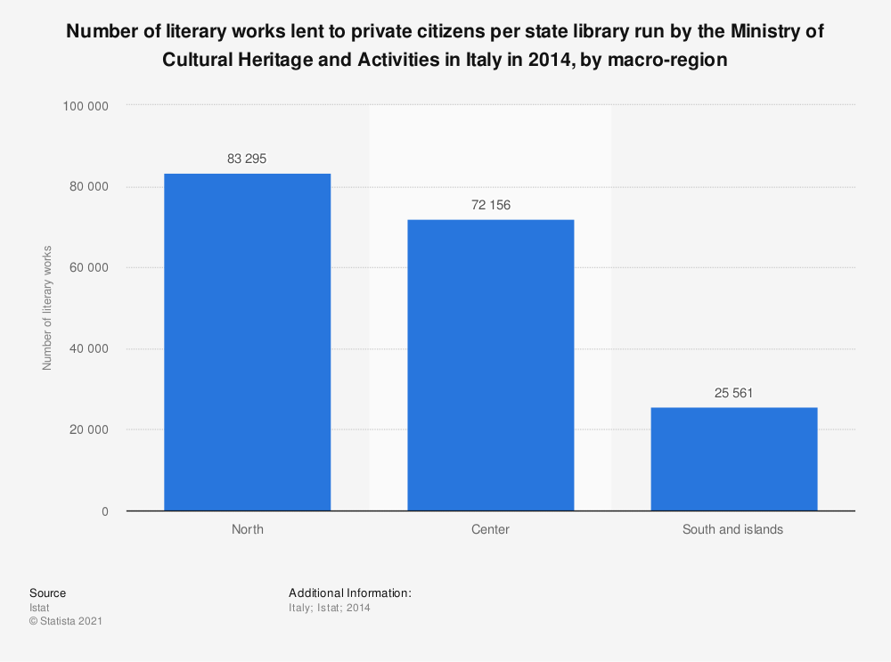 Statistic: Number of literary works lent to private citizens per state library run by the Ministry of Cultural Heritage and Activities in Italy in 2014, by macro-region | Statista