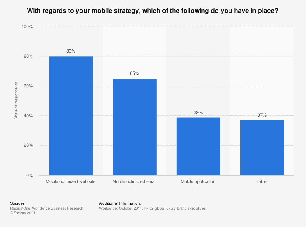 Statistic: With regards to your mobile strategy, which of the following do you have in place?  | Statista