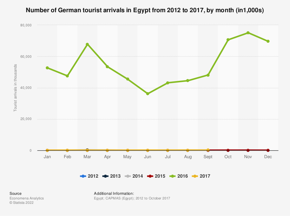 Statistic: Number of German tourist arrivals in Egypt from 2012 to 2016, by month (in1,000s) | Statista