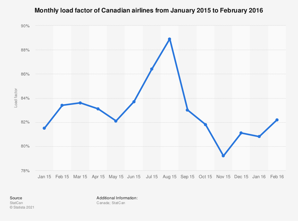 Statistic: Monthly load factor of Canadian airlines from January 2015 to February 2016 | Statista