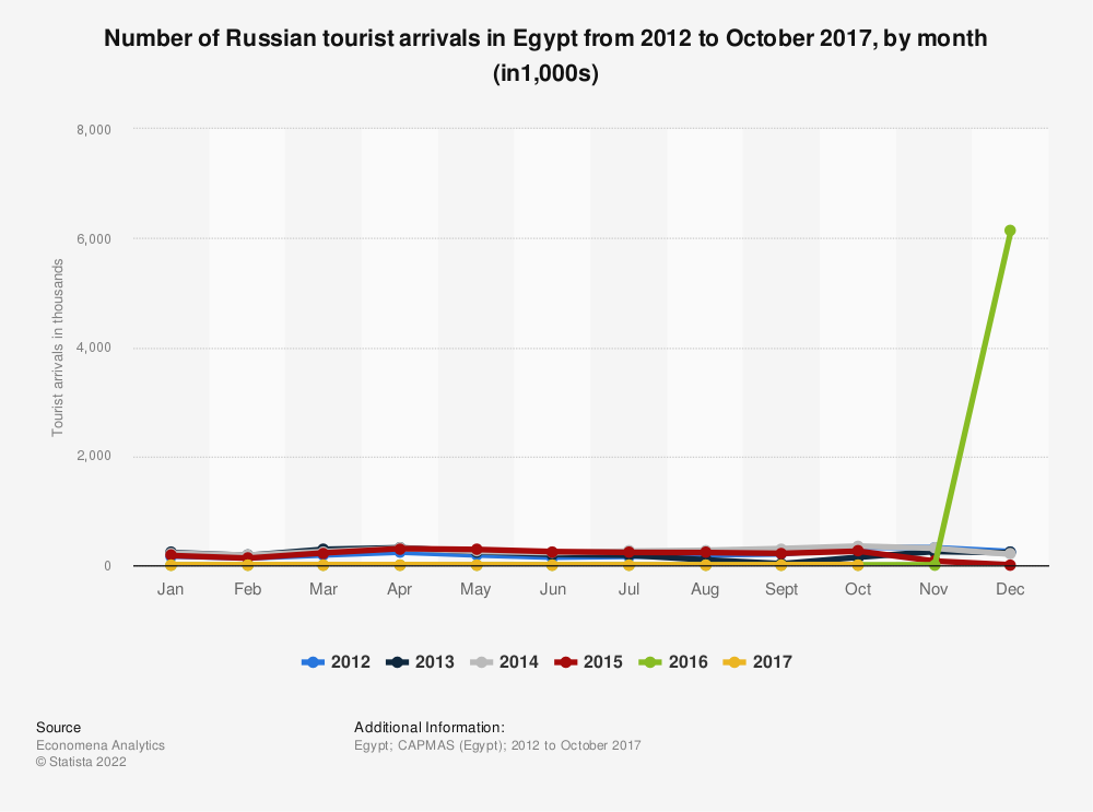 Statistic: Number of Russian tourist arrivals in Egypt from 2012 to 2016, by month (in1,000s) | Statista