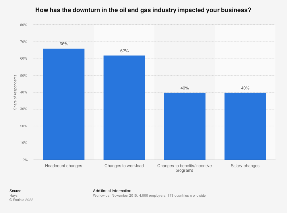 Statistic: How has the downturn in the oil and gas industry impacted your business? | Statista