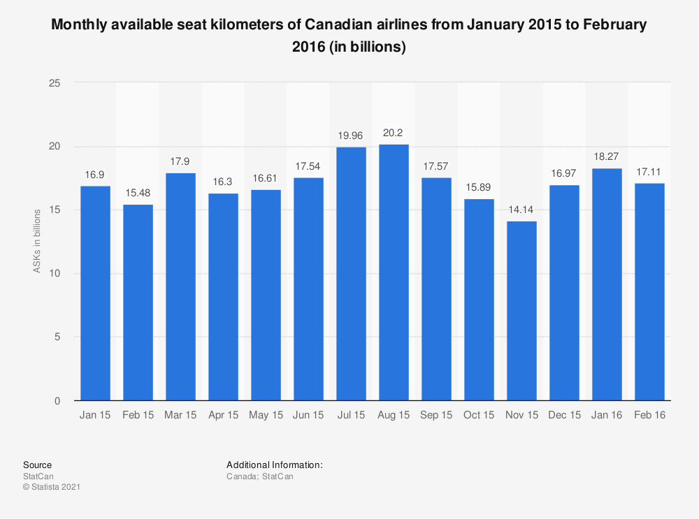 Statistic: Monthly available seat kilometers of Canadian airlines from January 2015 to February 2016 (in billions) | Statista