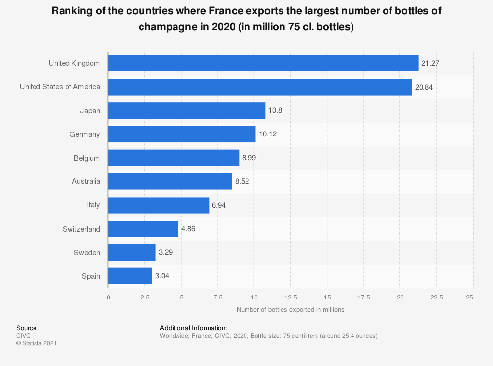 Statistic: Leading ten markets for the export of champagne from France in 2018 (in millions of 75 cl. bottles) | Statista