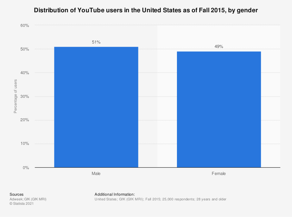 Statistic: Distribution of YouTube users in the United States as of Fall 2015, by gender | Statista