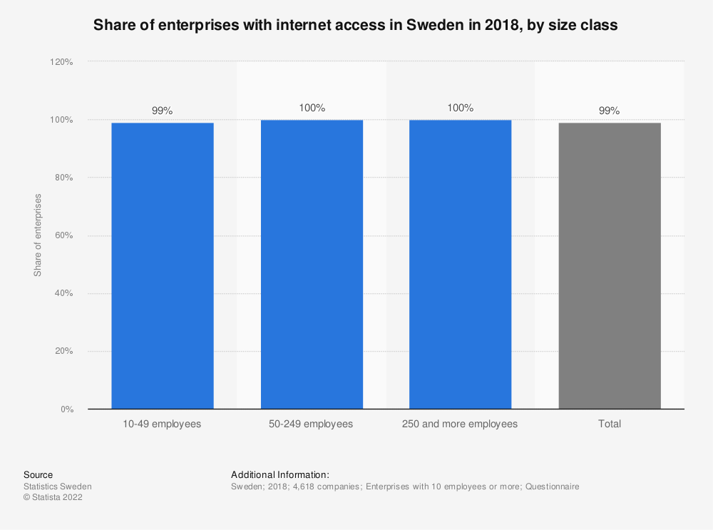Statistic: Share of enterprises with internet access in Sweden in 2018, by size class | Statista