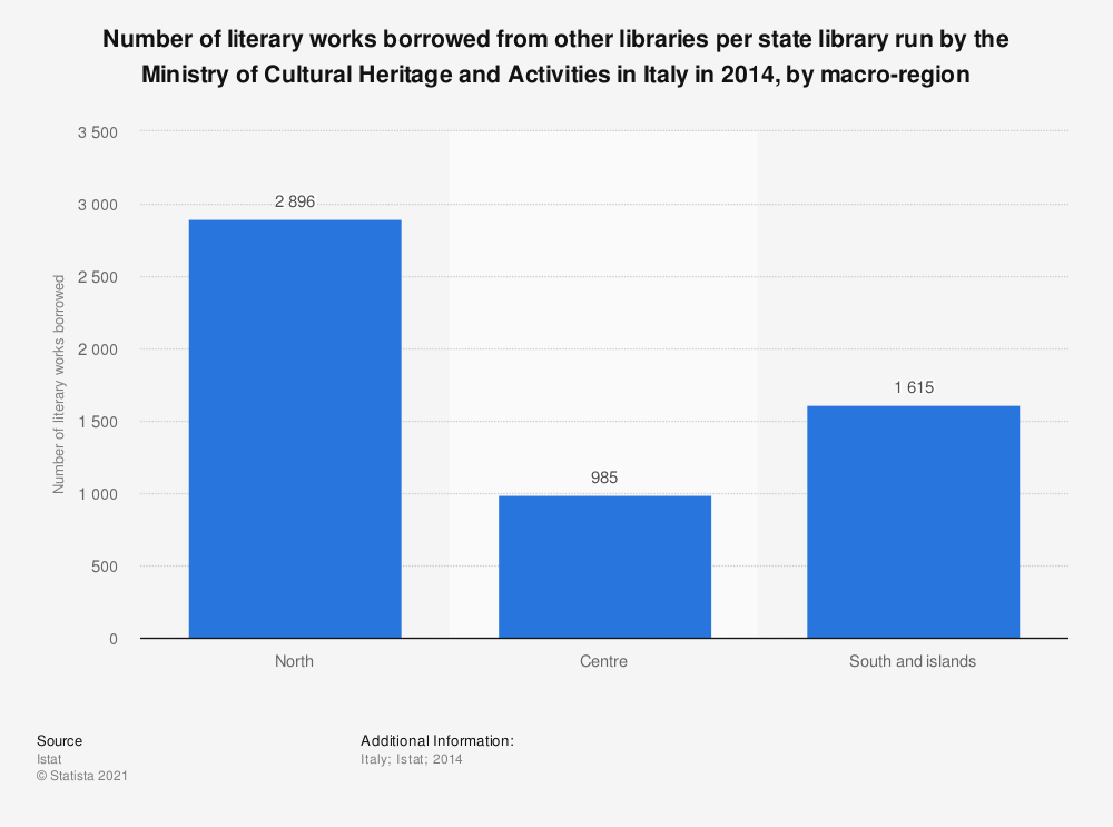 Statistic: Number of literary works borrowed from other libraries per state library run by the Ministry of Cultural Heritage and Activities in Italy in 2014, by macro-region | Statista