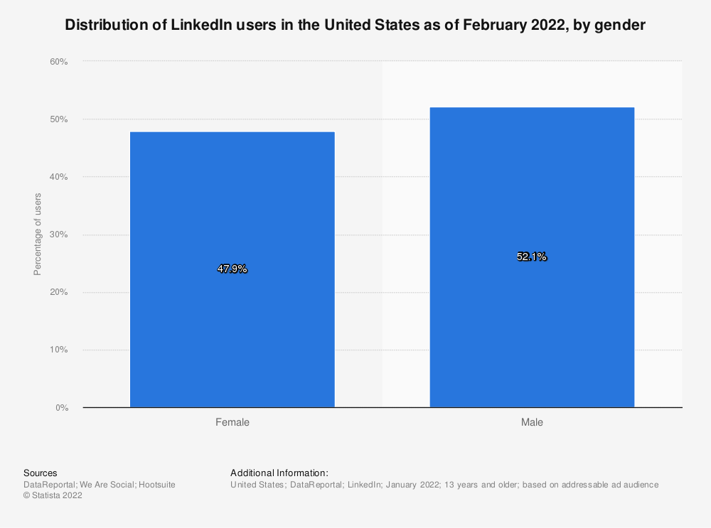 Statistic: Distribution of LinkedIn users in the United States as of January 2020, by gender | Statista