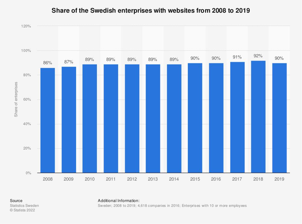 Statistic: Share of the Swedish enterprises with websites from 2008 to 2018 | Statista
