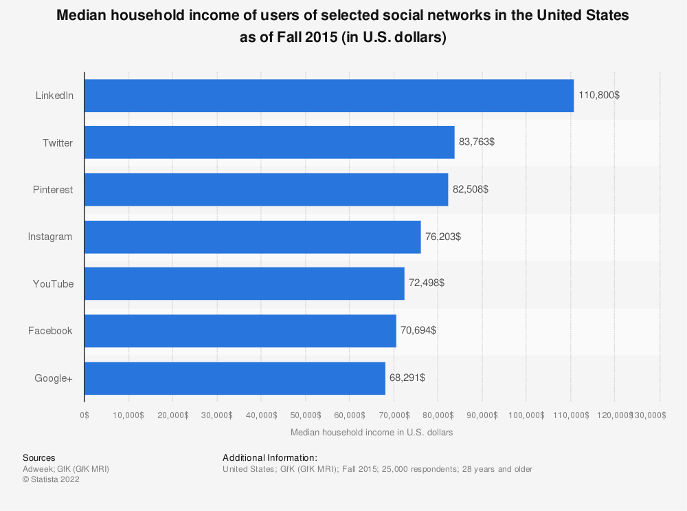 Statistic: Median household income of users of selected social networks in the United States as of Fall 2015 (in U.S. dollars) | Statista