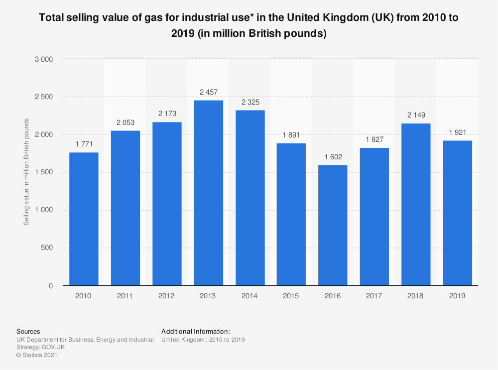 Statistic: Total selling value of gas for industrial use* in the United Kingdom (UK) from 2010 to 2019 (in million British pounds) | Statista