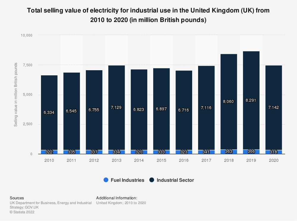 Statistic: Total selling value of electricity for industrial use in the United Kingdom (UK) from 2010 to 2018 (in million GBP) | Statista