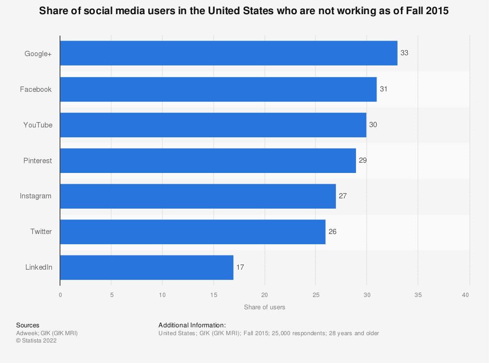 Statistic: Share of social media users in the United States who are not working as of Fall 2015  | Statista