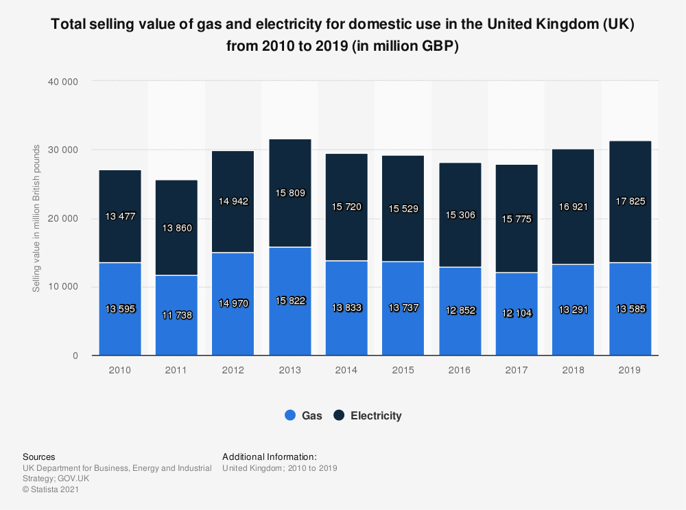 Statistic: Total selling value of gas and electricity for domestic use in the United Kingdom (UK) from 2010 to 2018 (in million GBP) | Statista
