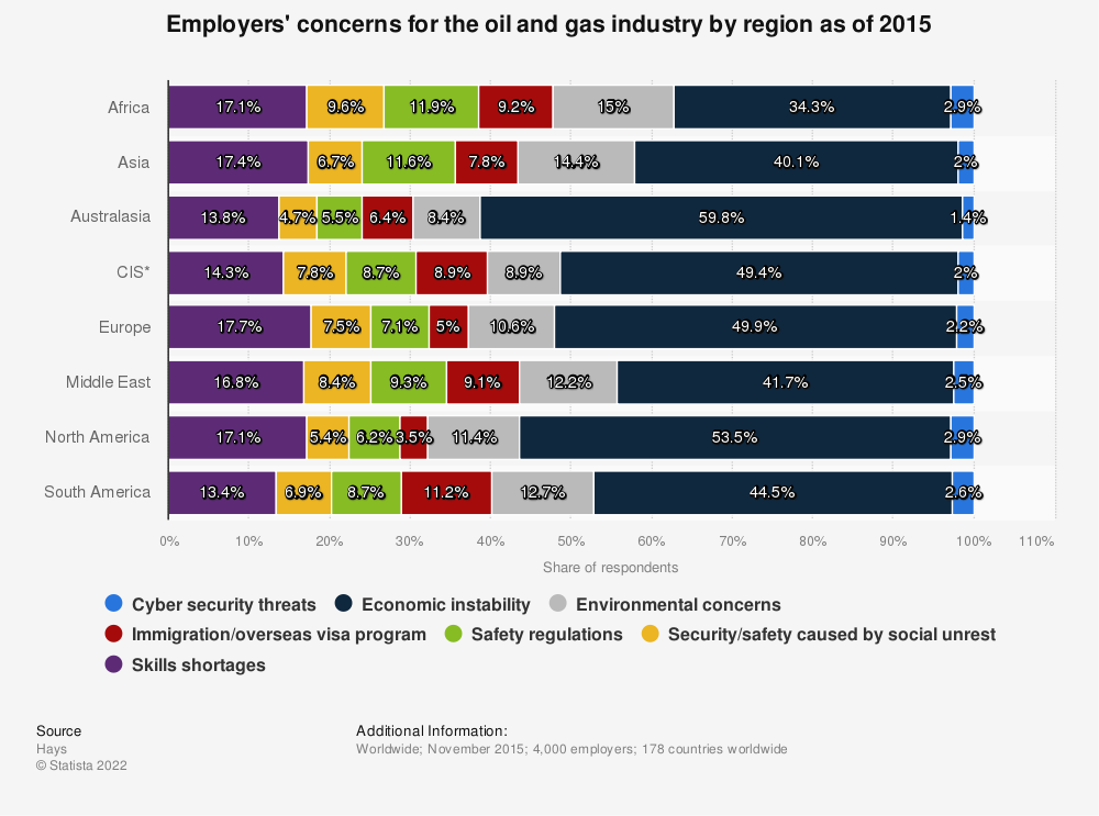 Statistic: Employers' concerns for the oil and gas industry by region as of 2015 | Statista