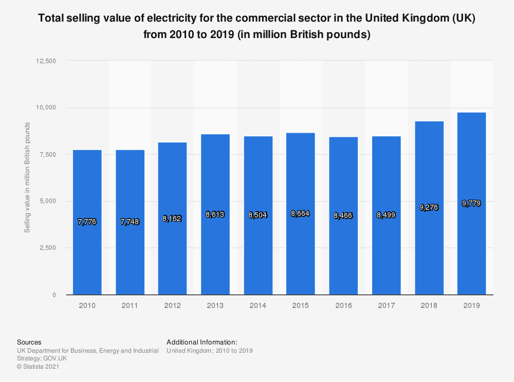 Statistic: Total selling value of electricity for the commercial sector in the United Kingdom (UK) from 2010 to 2018 (in million GBP) | Statista