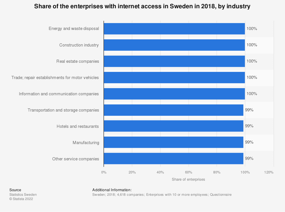 Statistic: Share of the enterprises with internet access in Sweden in 2016, by industry | Statista