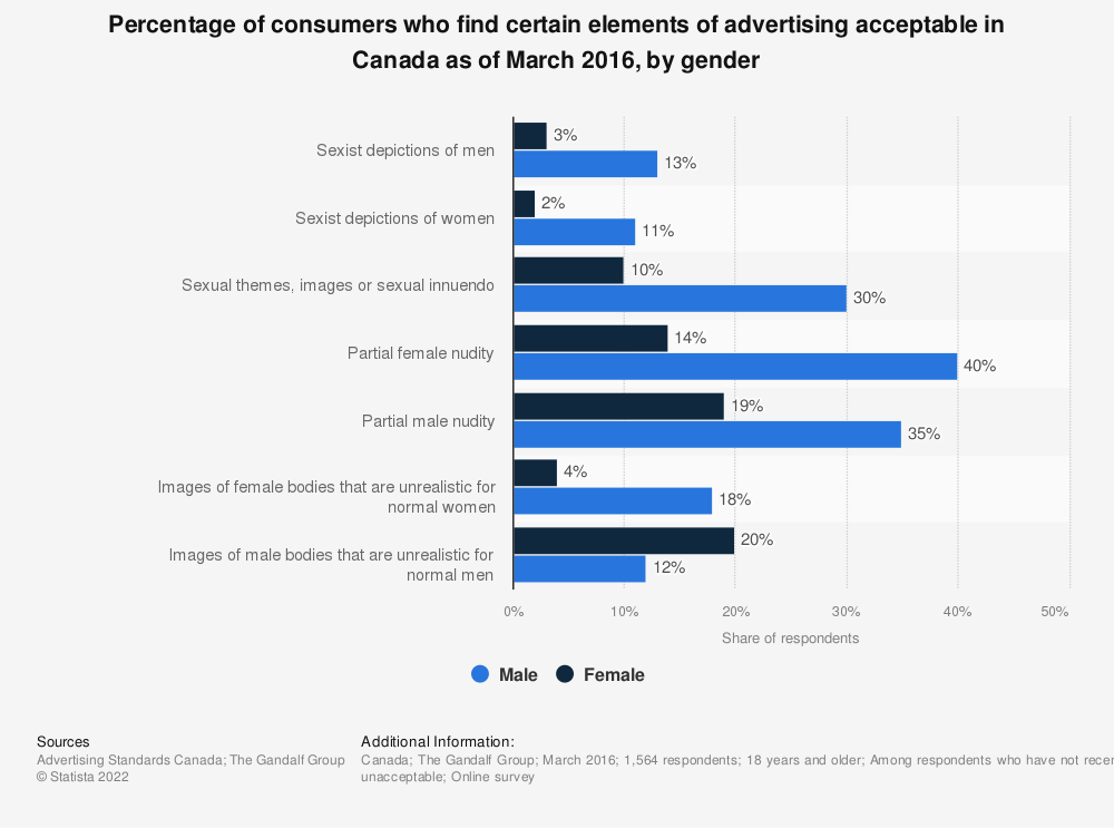 Statistic: Percentage of consumers who find certain elements of advertising acceptable in Canada as of March 2016, by gender | Statista