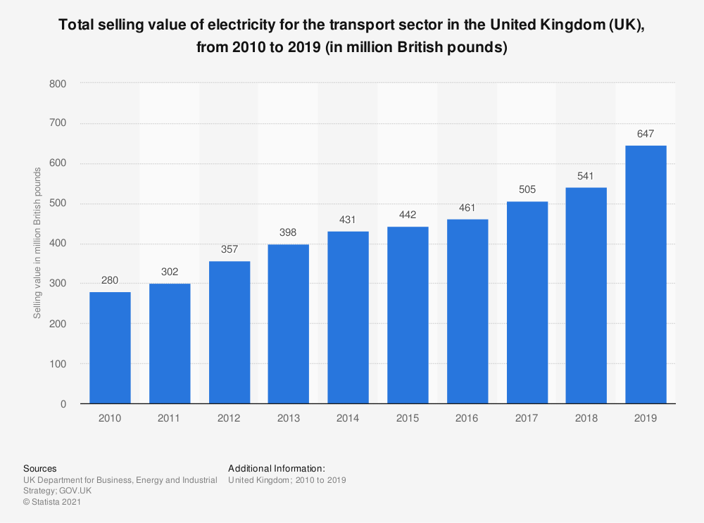 Statistic: Total selling value of electricity for the transport sector in the United Kingdom (UK), from 2010 to 2018 (in million GBP) | Statista