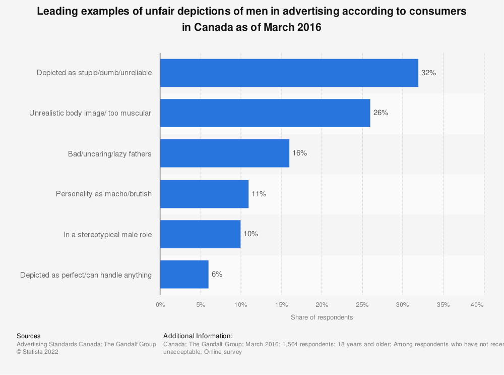 Statistic: Leading examples of unfair depictions of men in advertising according to consumers in Canada as of March 2016 | Statista