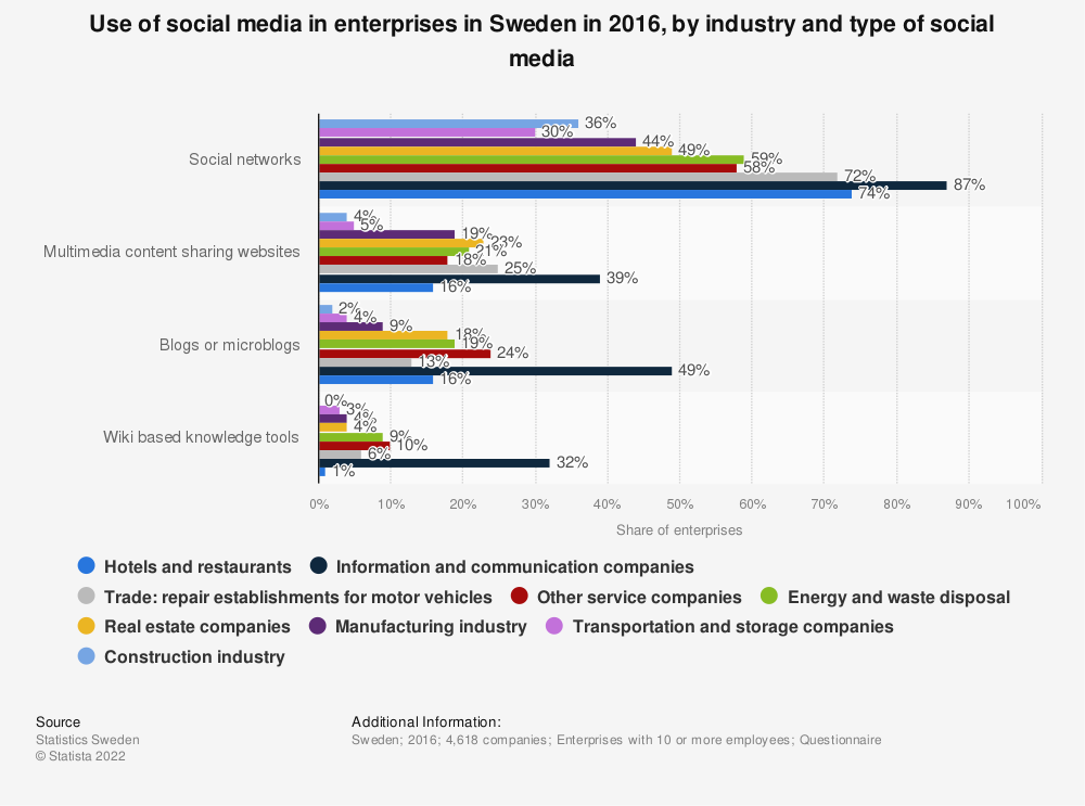 Statistic: Use of social media in enterprises in Sweden in 2016, by industry and type of social media | Statista