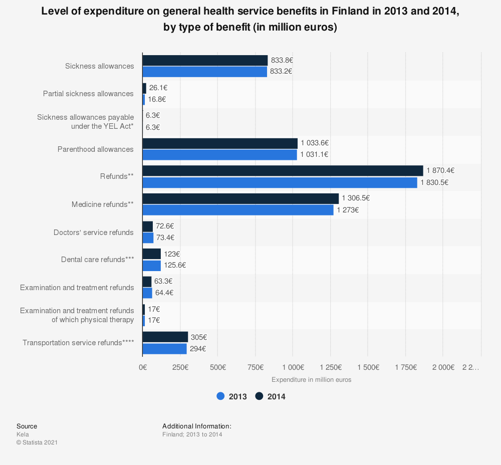 Statistic: Level of expenditure on general health service benefits in Finland in 2013 and 2014, by type of benefit (in million euros) | Statista