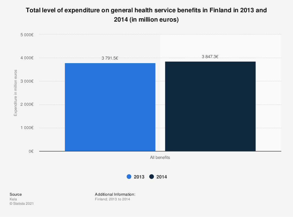 Statistic: Total level of expenditure on general health service benefits in Finland in 2013 and 2014 (in million euros) | Statista