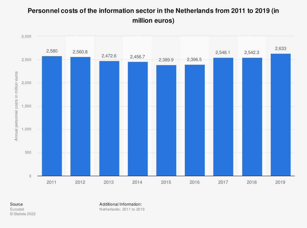 Statistic: Personnel costs of the information sector in the Netherlands from 2011 to 2015 (in million euros) | Statista