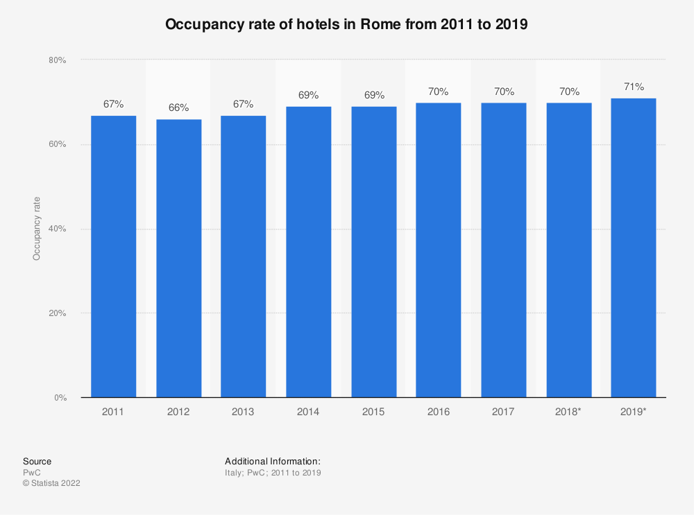 Statistic: Occupancy rate of hotels in Rome from 2011 to 2019 | Statista
