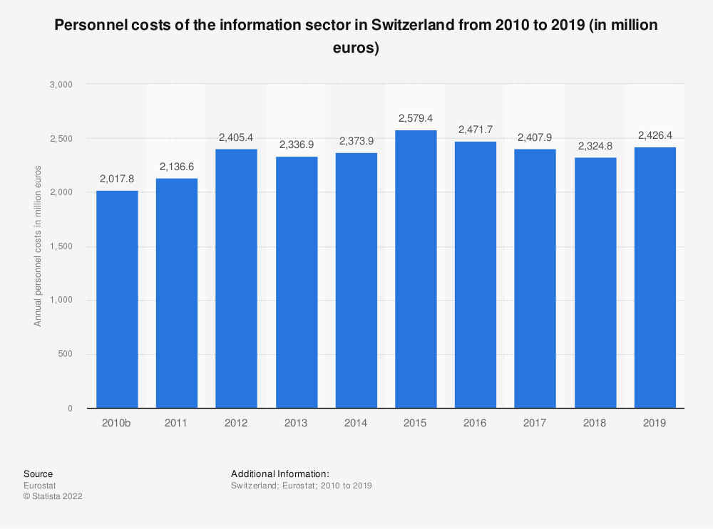 Statistic: Personnel costs of the information sector in Switzerland from 2009 to 2017 (in million euros) | Statista