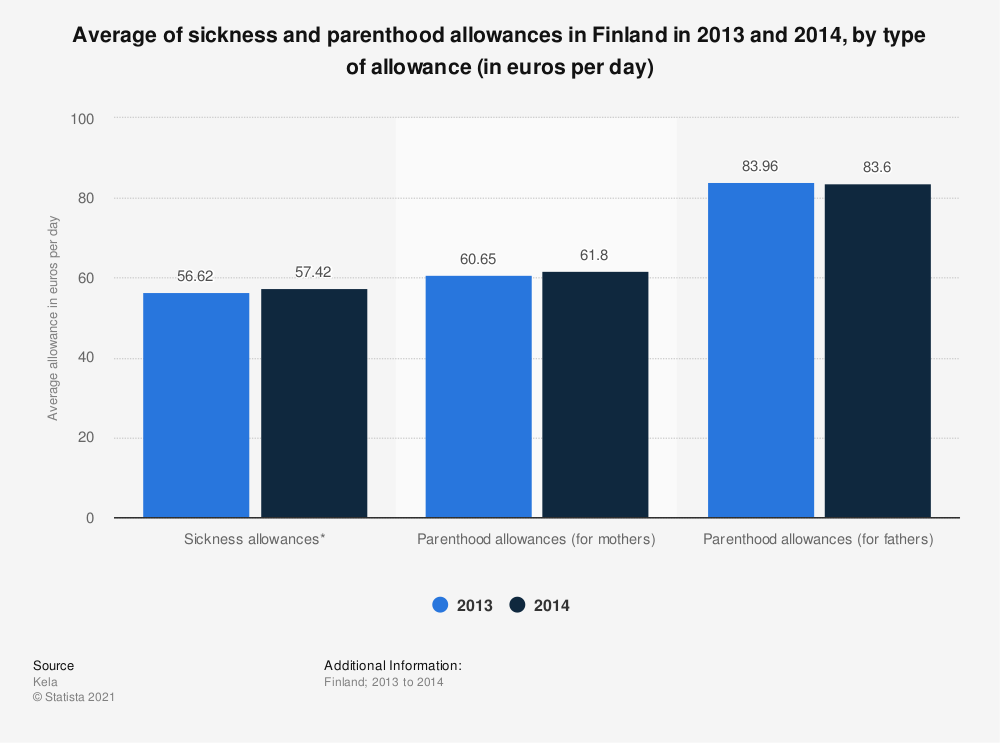 Statistic: Average of sickness and parenthood allowances in Finland in 2013 and 2014, by type of allowance (in euros per day) | Statista
