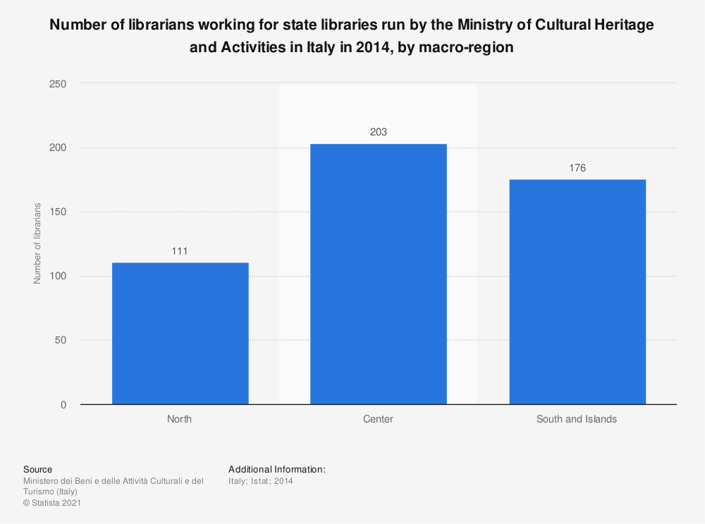 Statistic: Number of librarians working for state libraries run by the Ministry of Cultural Heritage and Activities in Italy in 2014, by macro-region | Statista