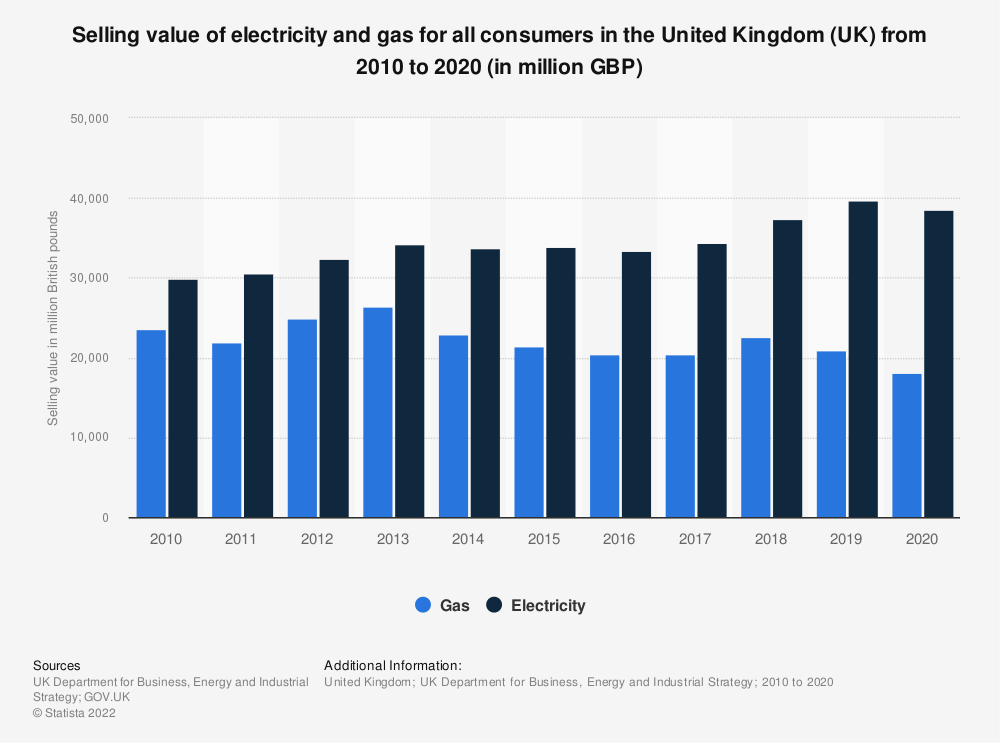 Statistic: Selling value of electricity and gas for all consumers in the United Kingdom (UK) from 2010 to 2019 (in million GBP) | Statista