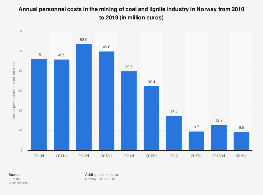 Statistic: Annual personnel costs in the mining of coal and lignite industry in Norway from 2010 to 2016 (in million euros) | Statista