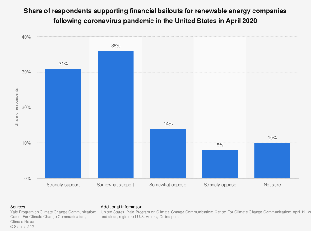 Statistic: Share of respondents supporting financial bailouts for renewable energy companies following coronavirus pandemic in the United States in April 2020 | Statista